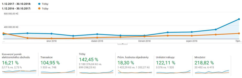 Septa - Google Analytics - zvýšení tržeb o 142 %