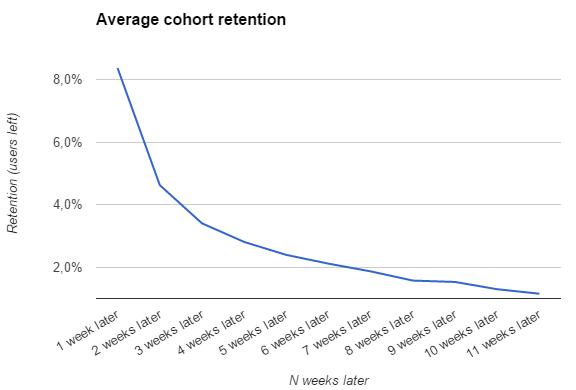 Graf průměrné retence uživatelů