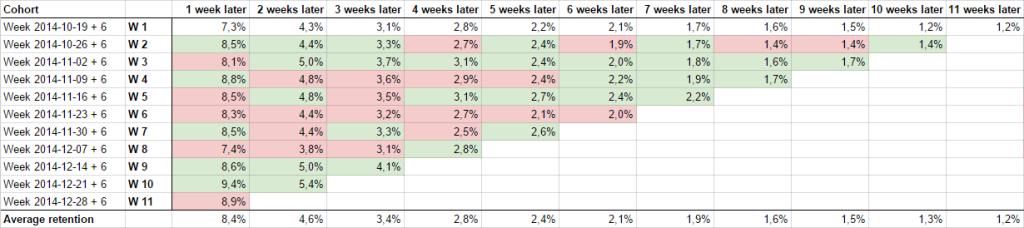 Výsledek retence kohortů v Google Docs