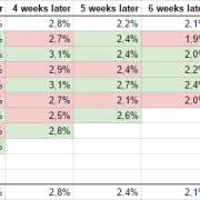 Google Spreadsheet Cohort retention result