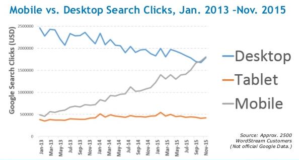 Larry Kim - mobile desktop search clicks