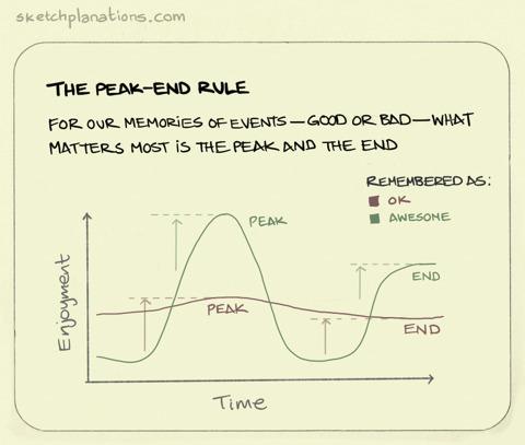 peak-end rule