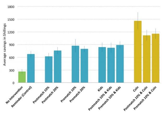 Dan Ariely - World Bank výsledky