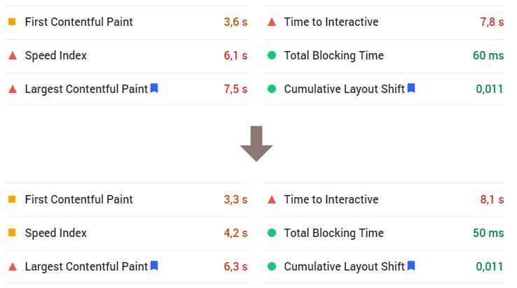 PageSpeed score 53 na 61 - Core Web Vitals a další metriky rychlosti