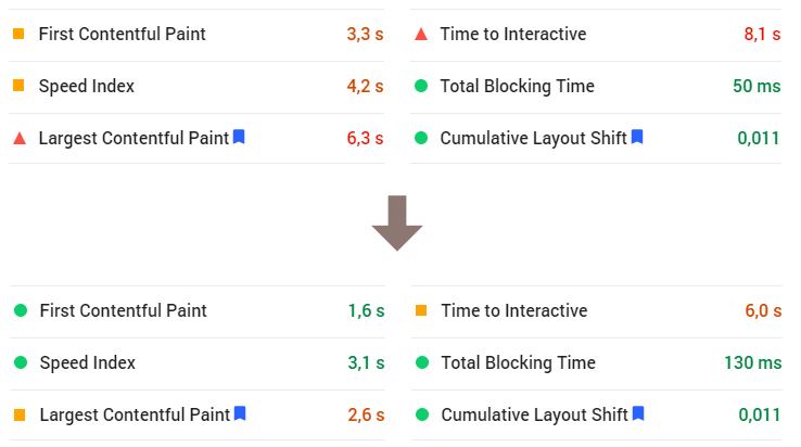 PageSpeed score 61 na 91 - Core Web Vitals a další metriky rychlosti
