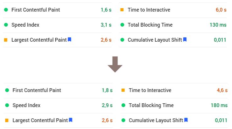 PageSpeed score 91 na 93 - Core Web Vitals a další metriky rychlosti